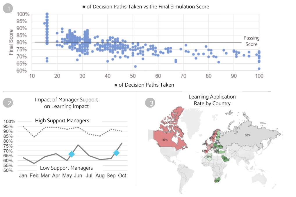 Data visualization Figure2